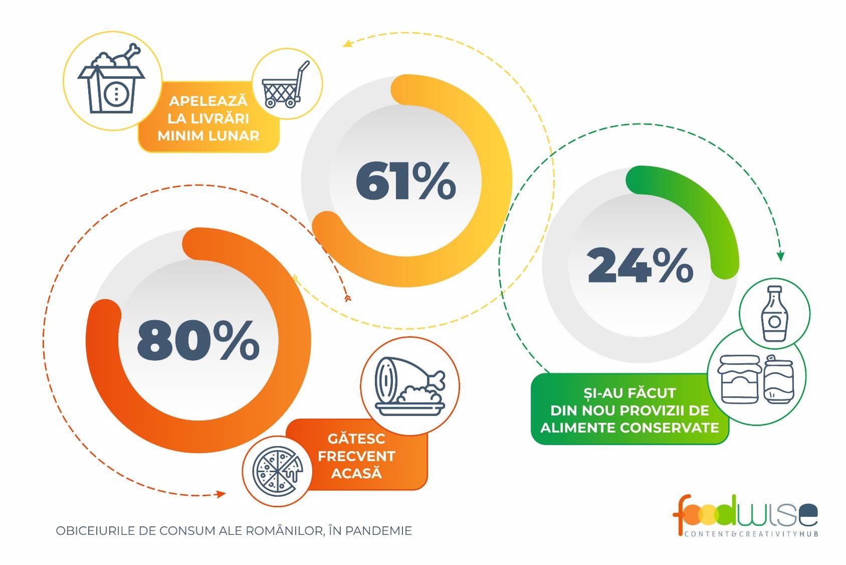 """""""Obiceiurile de consum ale românilor, în pandemie"""" – studiu Foodwise Marketing, la 10 ani de activitate în România"""